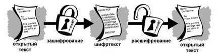 Зашифрование и расшифрование (10Кб)