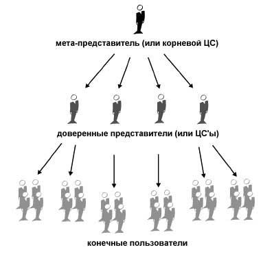 Схема иерархического доверия (13Кб)