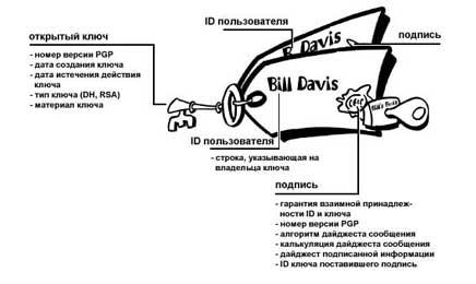 Схема цифрового сертификата OpenPGP (15Кб)