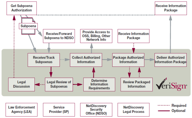 Figure 2: The process flow used by the VeriSign Security Office in handling outsourced subpoena requests\r\n (88 Кб)