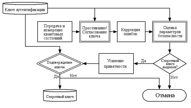 Блок-схема QKD (12Кб)