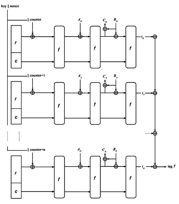Рис. 6 Параллельное шифрование с аутентификацией Sponge (43Кб)