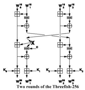 2-Rounds-Threefish.jpg (12Кб)