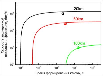 Зависимость скорости передачи информации от времени формирования ключа (64Кб)