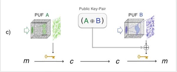 1с. Согласованный одноразовый блокнот через два разных носителя неклонируемых функций. (55Кб)