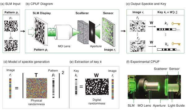 2. Извлечение цифровых данных из оптического носителя неклонируемых функций. (151Кб)