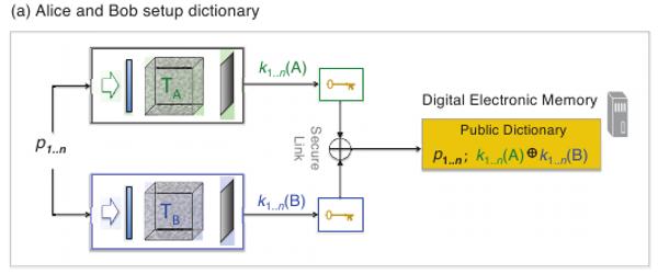3а. Схема согласования двух разных носителей неклонируемых функций. (60Кб)