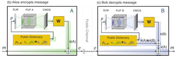 3bc. Шифрование-расшифрование с использованием согласованных носителей неклонируемых функций. (72Кб)