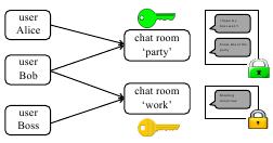 Разделение доступа по ключам в чатах Mylar (13Кб)