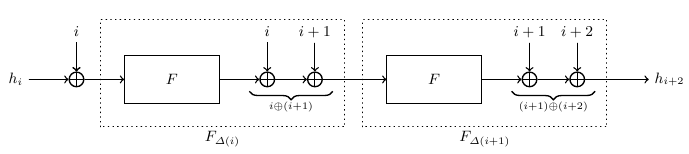 Two compression functions with counter differences (9 Кб)
