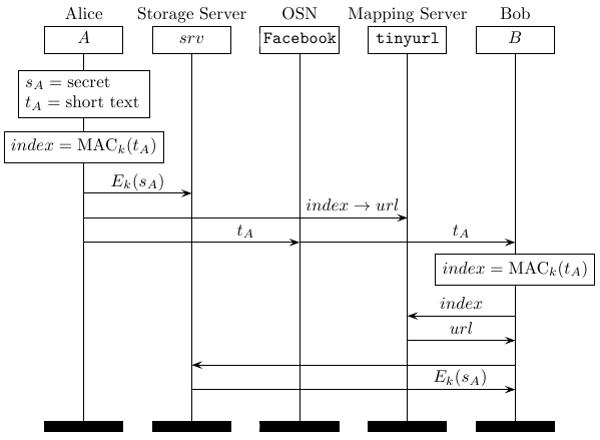 Схема обмена информацией с использованием малого количества энтропии (41Кб)