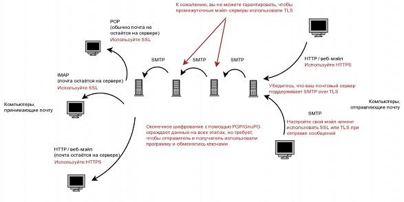 Схема передачи электронной почты (42Кб)