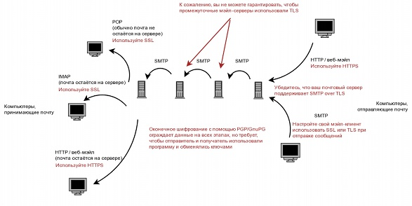 Схема передачи электронной