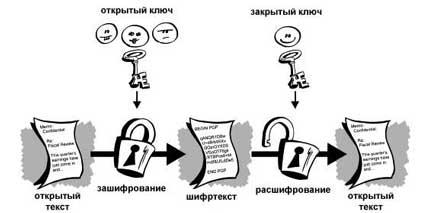 Шифрование с открытым ключом (13Кб)