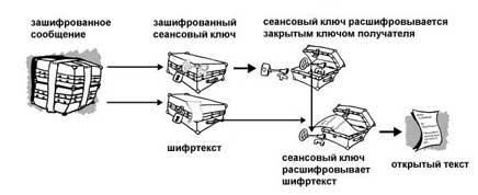 Схема расшифрования PGP (12Кб)