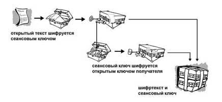 Схема зашифрования PGP (10Кб)