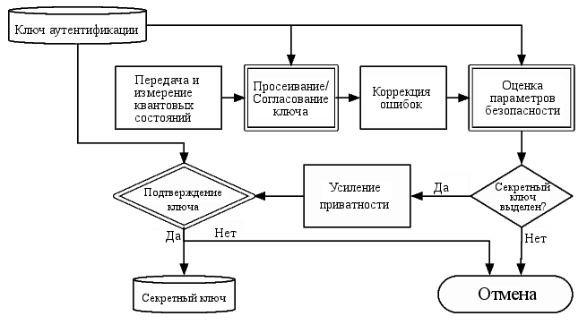 Блок-схема QKD (12