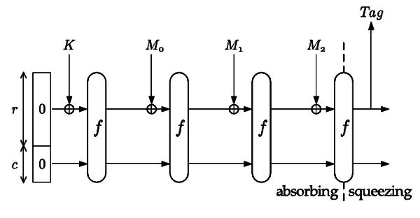 Рис. 2 Функция Sponge в режиме MAC (27Кб)