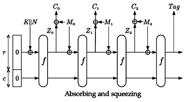 Рис. 4 Шифрование с аутентификацией Sponge (32Кб)