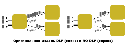 DLP-RODLP (7Кб)