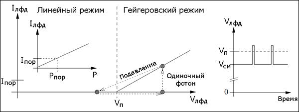 Лавинный фотодиод (48Кб)