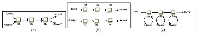 Варианты корреляций цепочек Tor (17Кб)