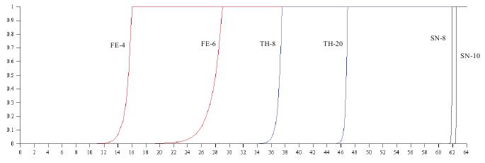 Рис. 4. Графики устойчивости к атакам с подобранным шифртекстом (7Кб)