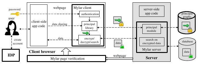 Принципиальная схема Mylar (39