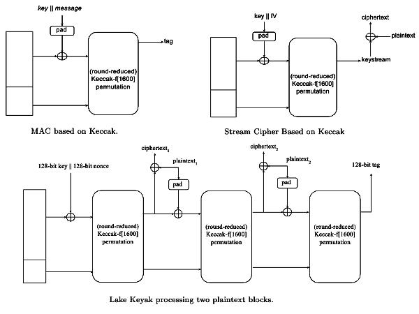 Keccak and Keyak Key Modes (44Кб)