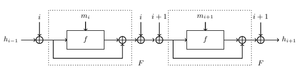 Two compression function with interacted counters (18Кб)
