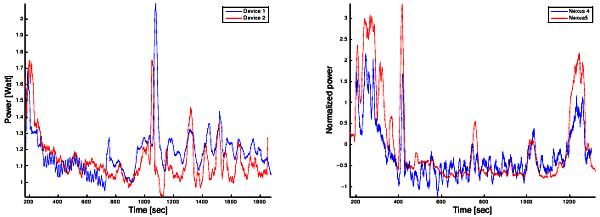 Корреляция потребления тока между одинаковыми и разными моделями смартфонов (47Кб)
